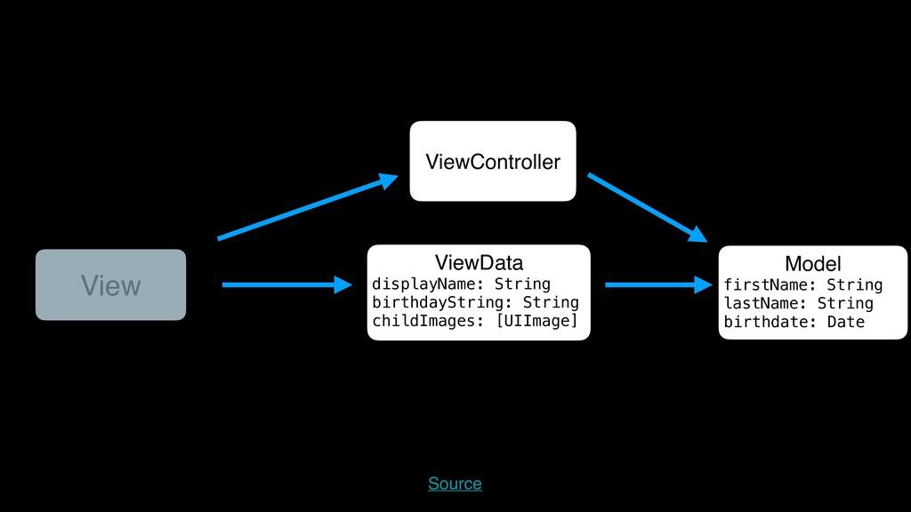 ViewController Model firstName: String lastName...