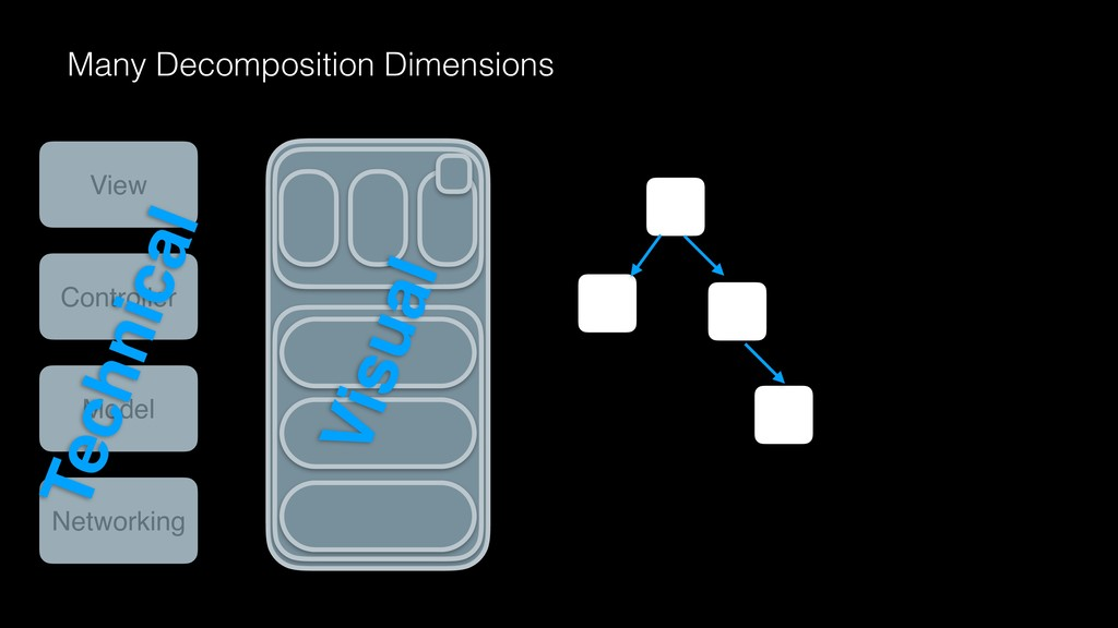 Many Decomposition Dimensions Visual View Contr...