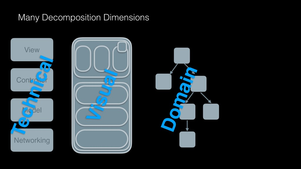 Many Decomposition Dimensions Domain Visual Vie...