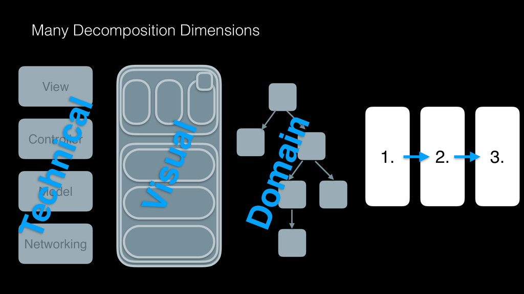 Many Decomposition Dimensions Domain 1. 2. 3. V...
