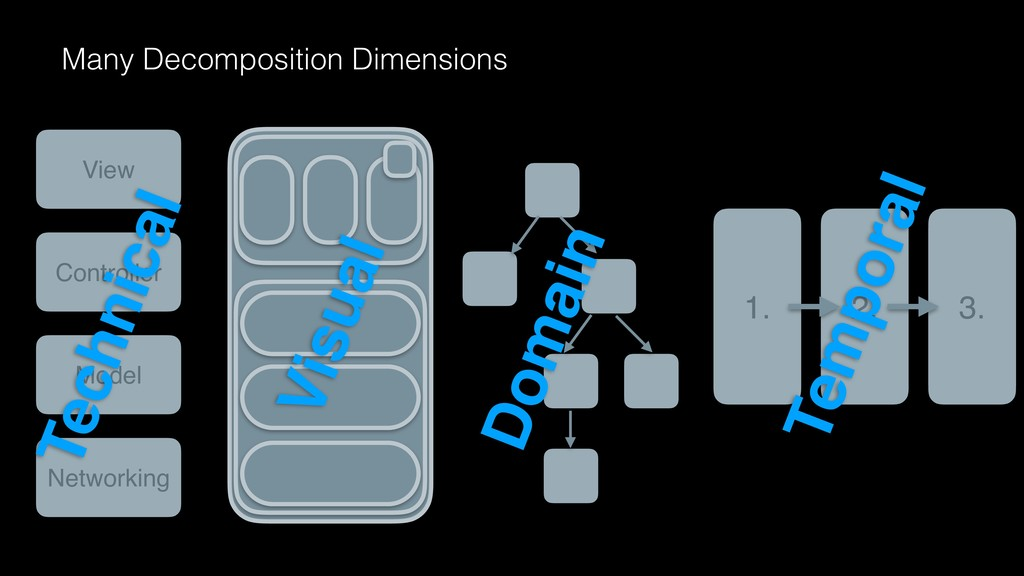 Many Decomposition Dimensions Domain 1. 2. 3. T...