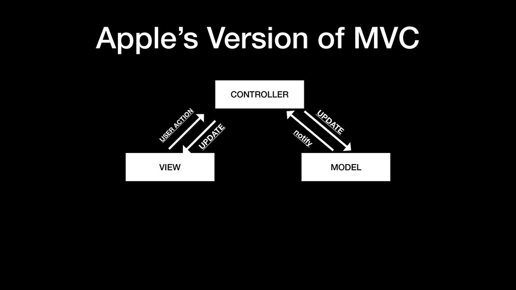 Apple's Version of MVC CONTROLLER MODEL VIEW UP...