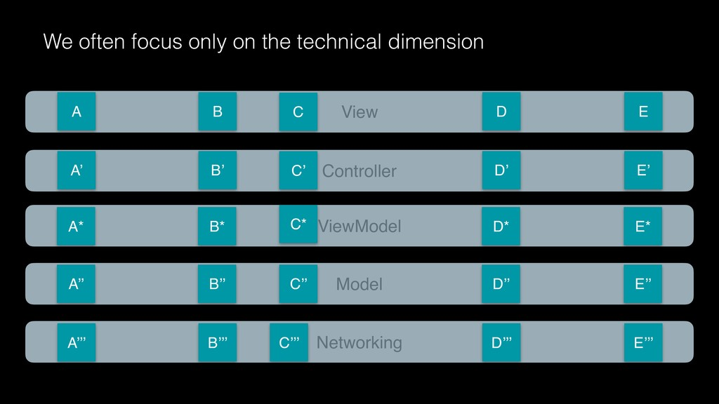 We often focus only on the technical dimension ...