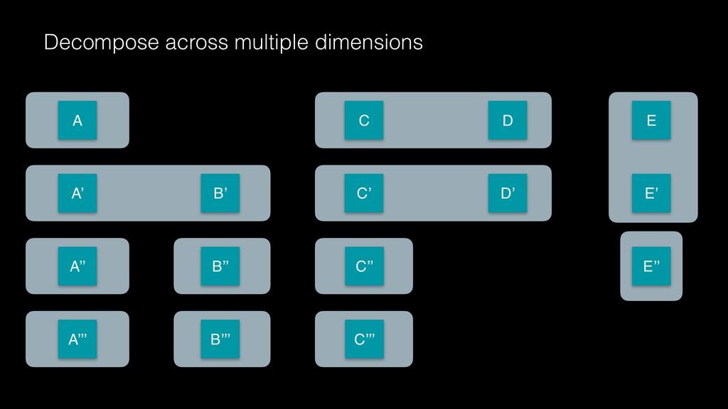 Decompose across multiple dimensions A C D E A'...