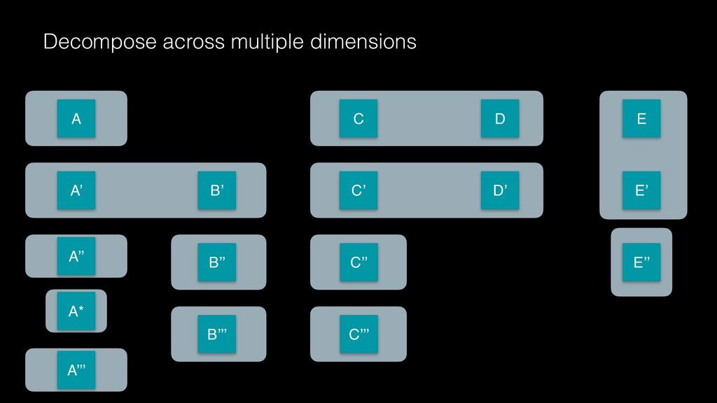 Decompose across multiple dimensions C D E A' B...