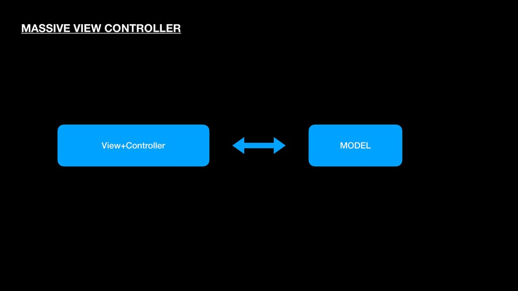 MODEL View+Controller MASSIVE VIEW CONTROLLER