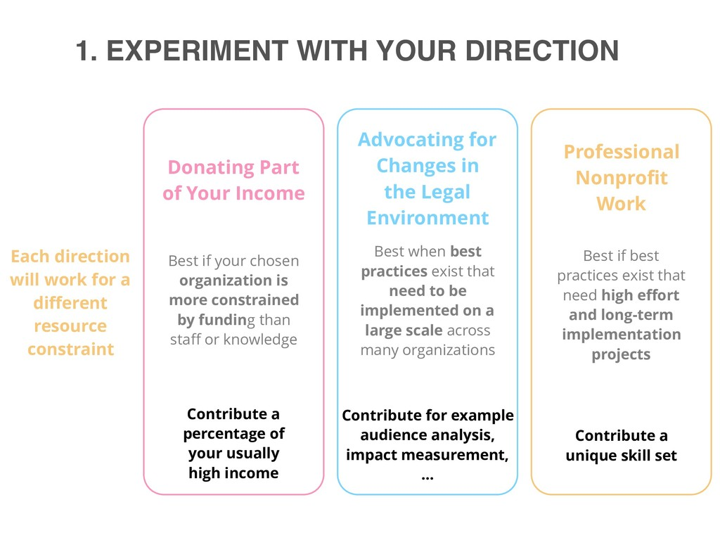 1. EXPERIMENT WITH YOUR DIRECTION Each directio...