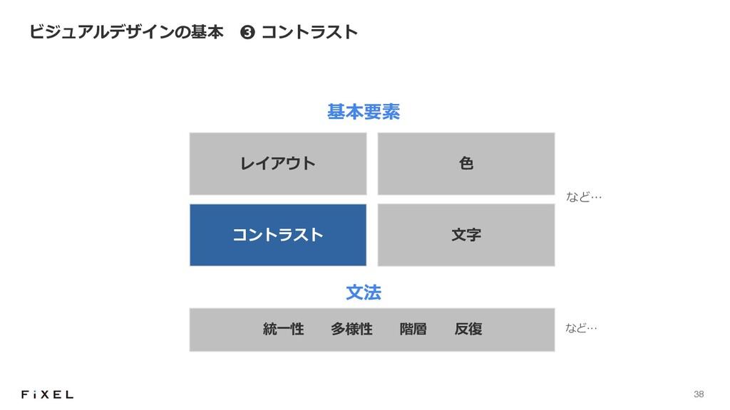 38 ビジュアルデザインの基本 ❸ コントラスト 統⼀性 多様性 階層 反復 基本要素 ⽂法 ...
