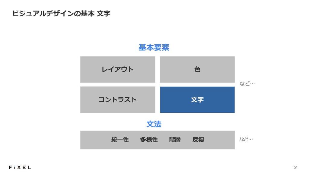 51 ビジュアルデザインの基本 ⽂字 統⼀性 多様性 階層 反復 基本要素 ⽂法 レイアウト ...