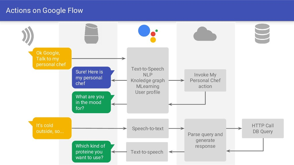 Actions on Google Flow Ok Google, Talk to my ca...