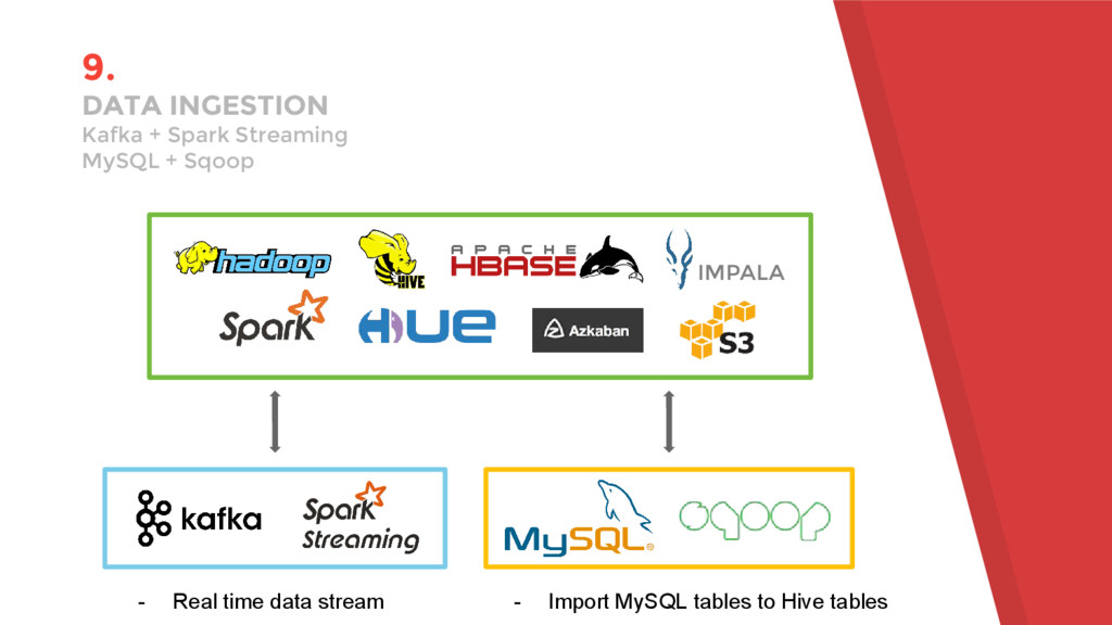 9. DATA INGESTION Kafka + Spark Streaming MySQL...