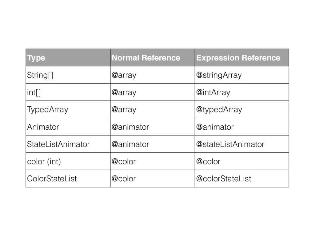 Type Normal Reference Expression Reference Stri...