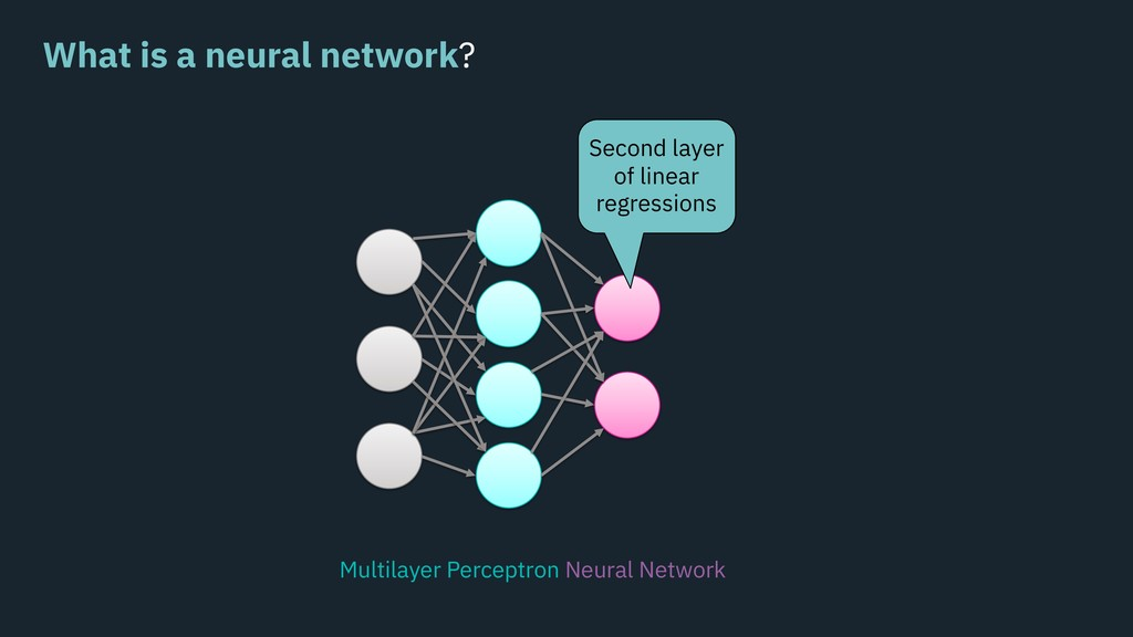 What is a neural network? Second layer of linea...