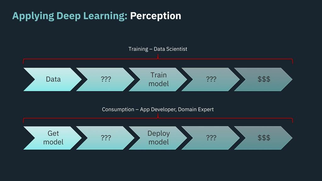 Applying Deep Learning: Perception Data ??? Tra...