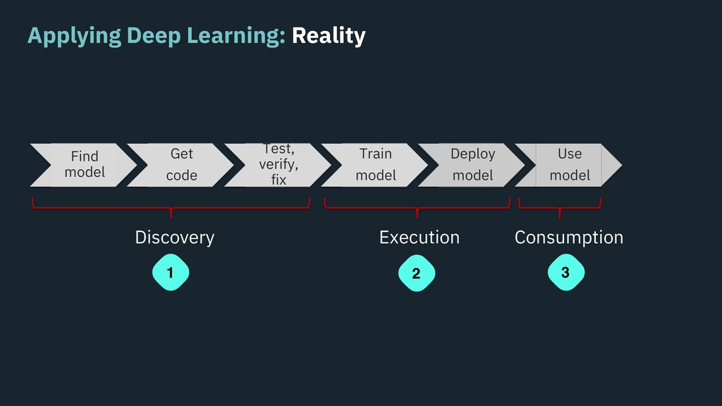Applying Deep Learning: Reality Find model Get ...