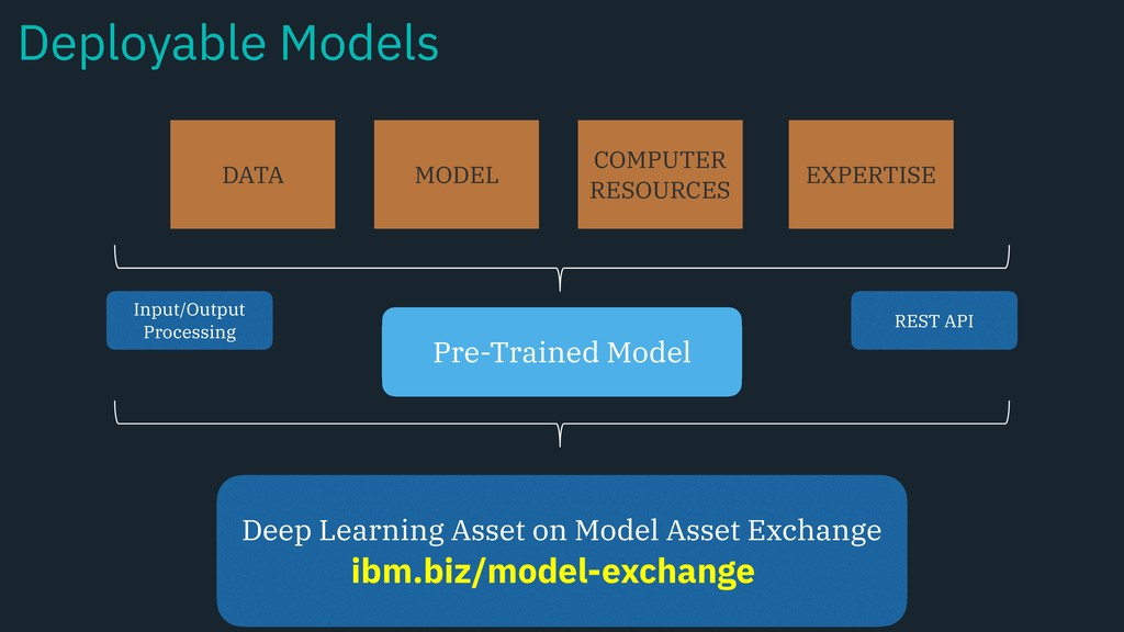 DATA MODEL COMPUTER RESOURCES EXPERTISE Input/O...