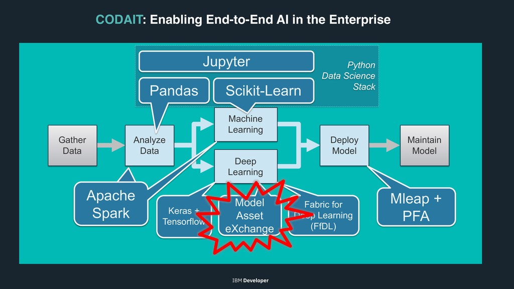 Improving Enterprise AI lifecycle in Open Sourc...