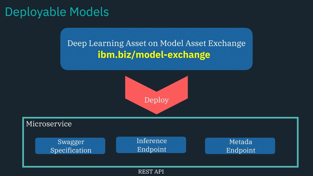 Swagger Specification Deep Learning Asset on Mo...