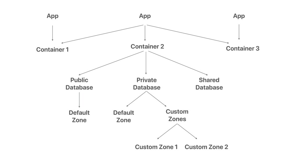 App Container 1 Container 2 Container 3 Private...