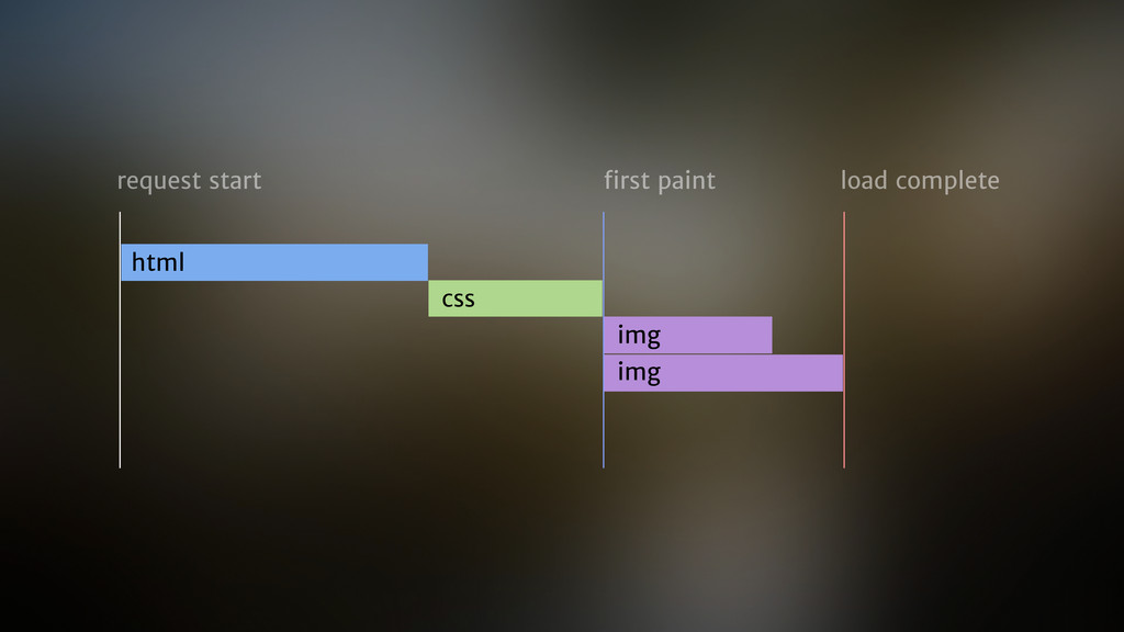 html css img img request start first paint load ...