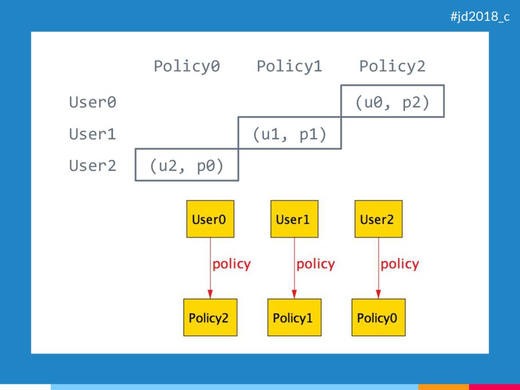 (u0, p2) (u1, p1) (u2, p0) User0 User1 User2 Po...