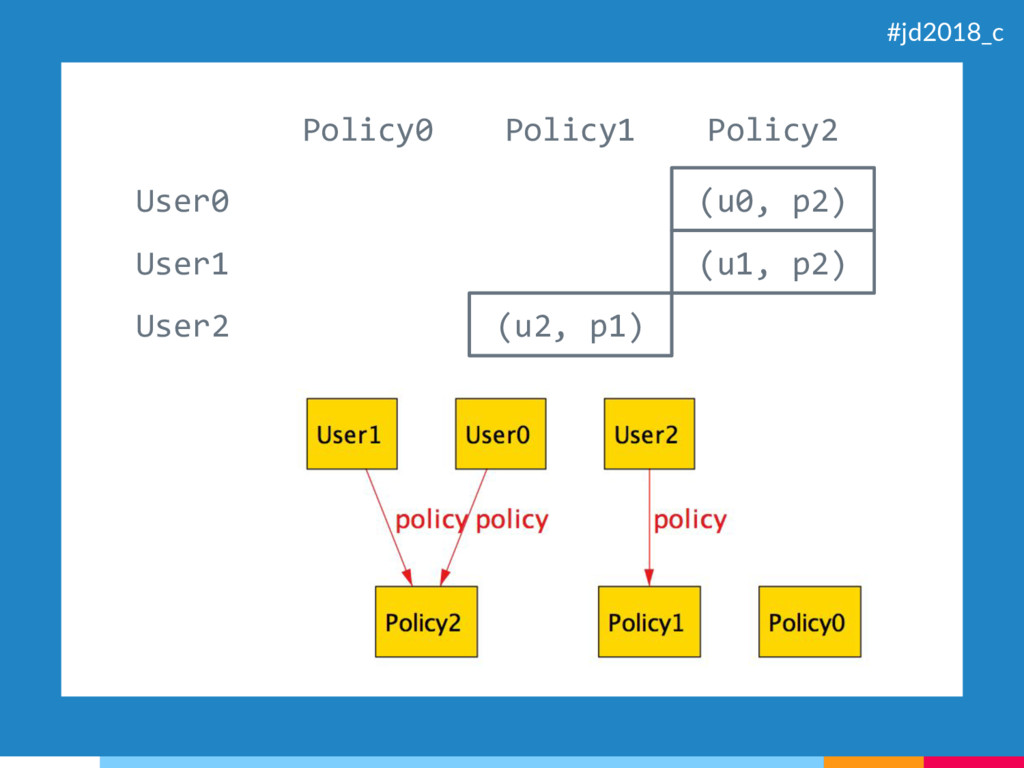 (u0, p2) (u1, p2) (u2, p1) User0 User1 User2 Po...