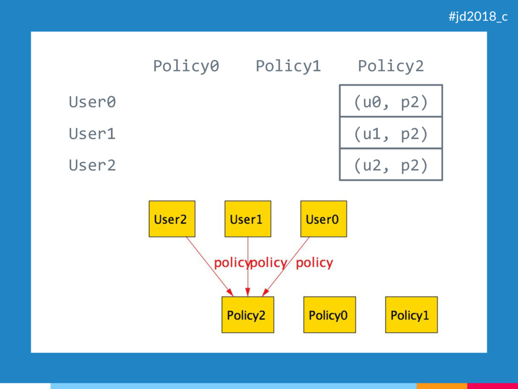(u0, p2) (u1, p2) (u2, p2) User0 User1 User2 Po...