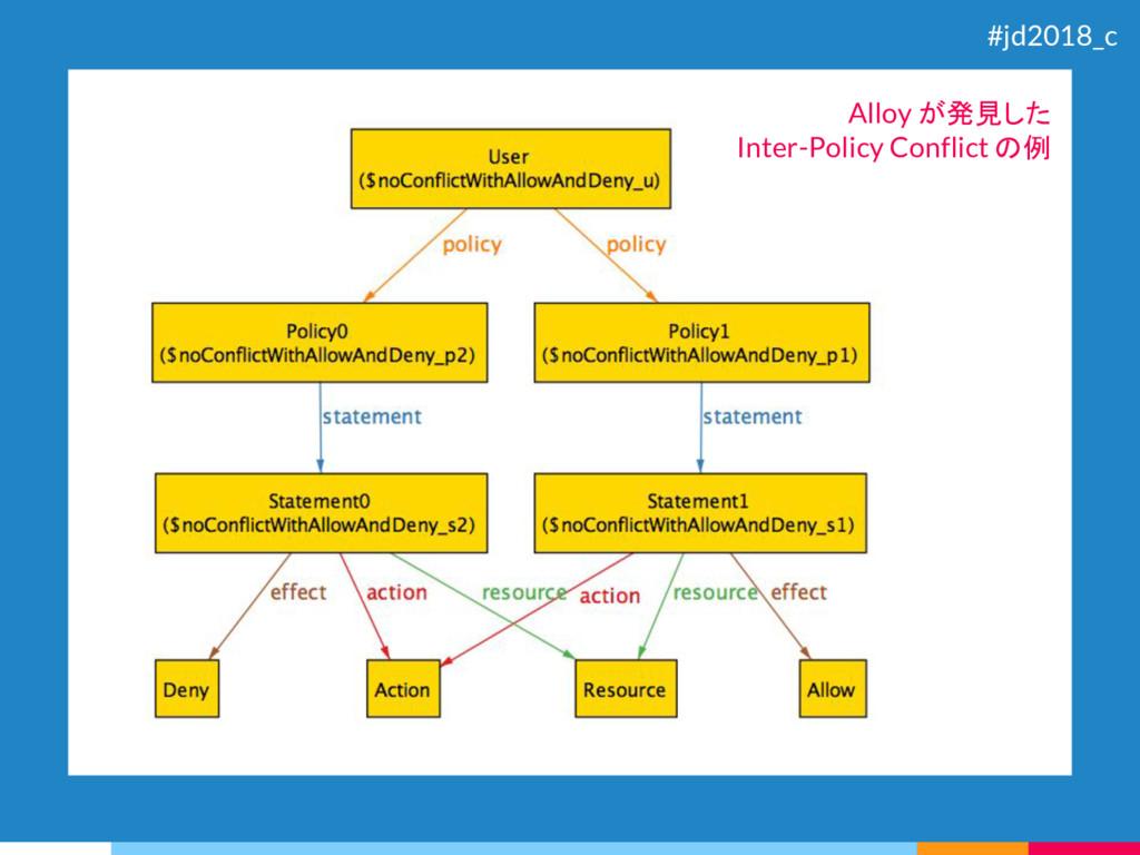 #jd2018_c Alloy が発見した Inter-Policy Conflict の例