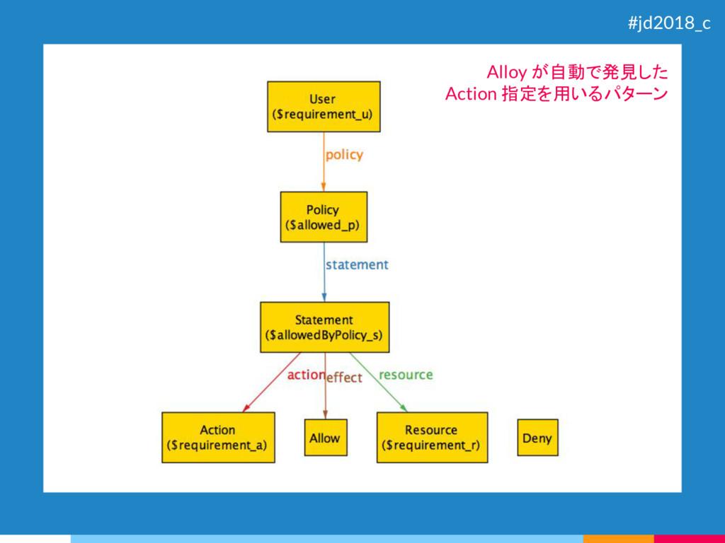 Alloy が自動で発見した Action 指定を用いるパターン #jd2018_c