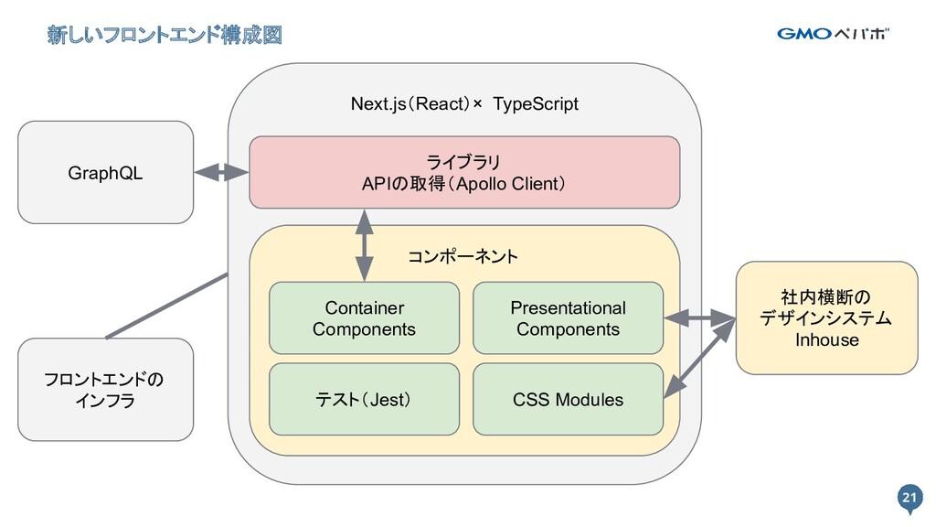 21 21 新しいフロントエンド構成図 Next.js(React)× TypeScript ...