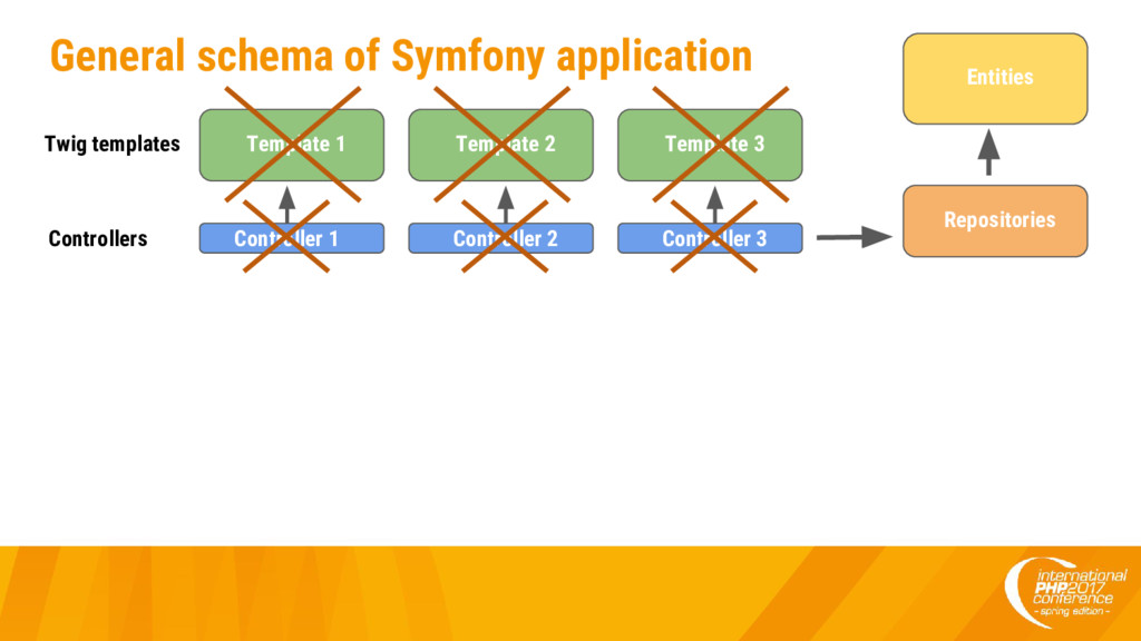 General schema of Symfony application Twig temp...