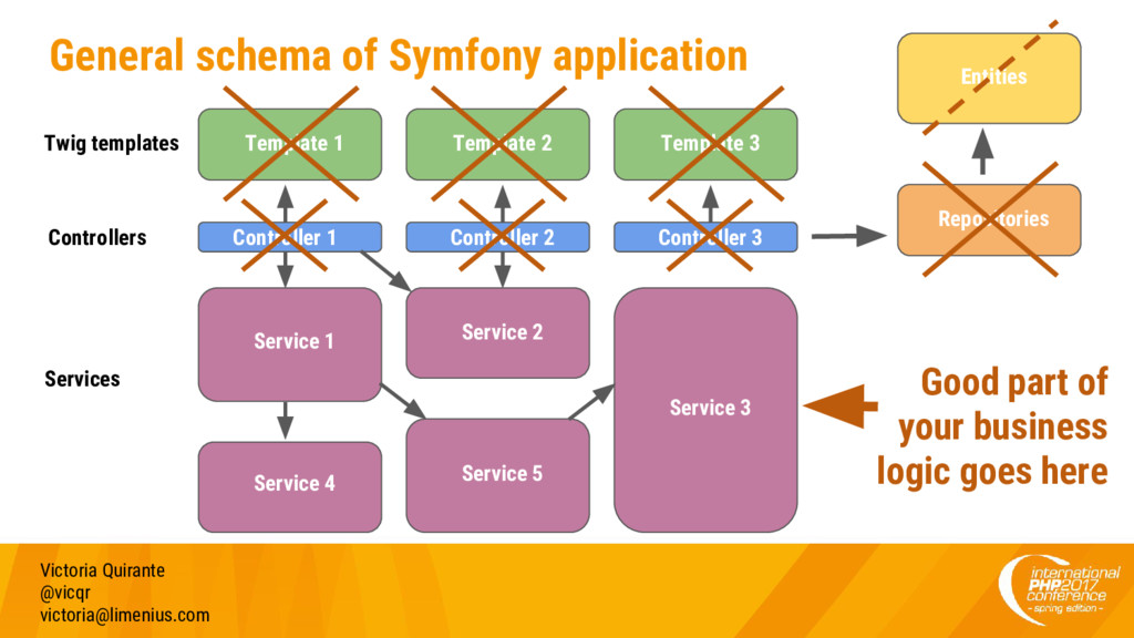 General schema of Symfony application Victoria ...