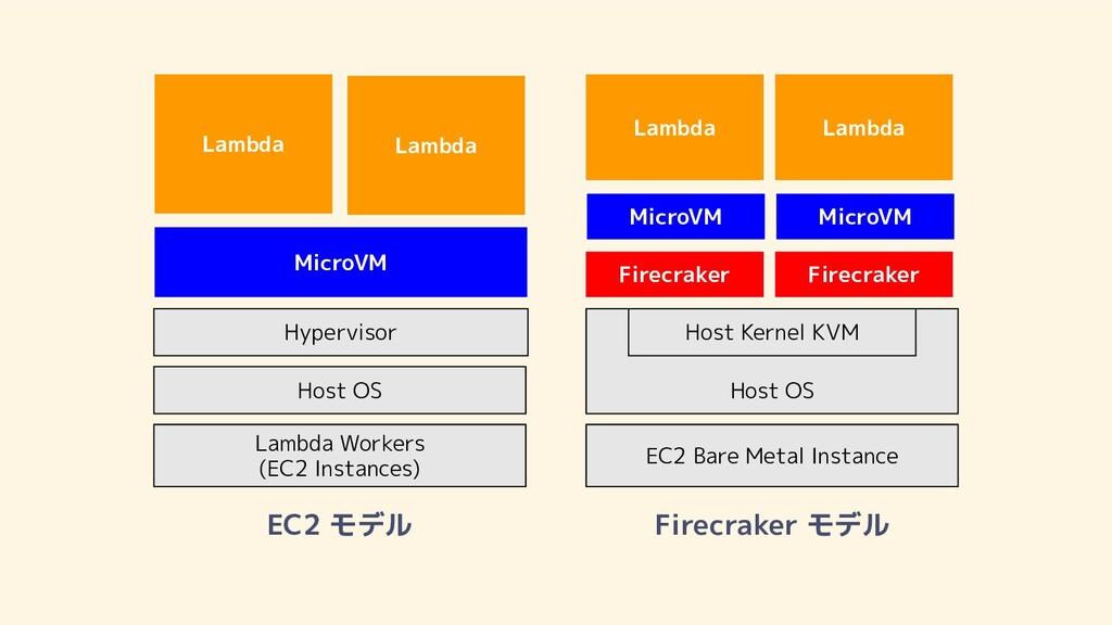 Lambda Workers (EC2 Instances) Host OS Hypervis...