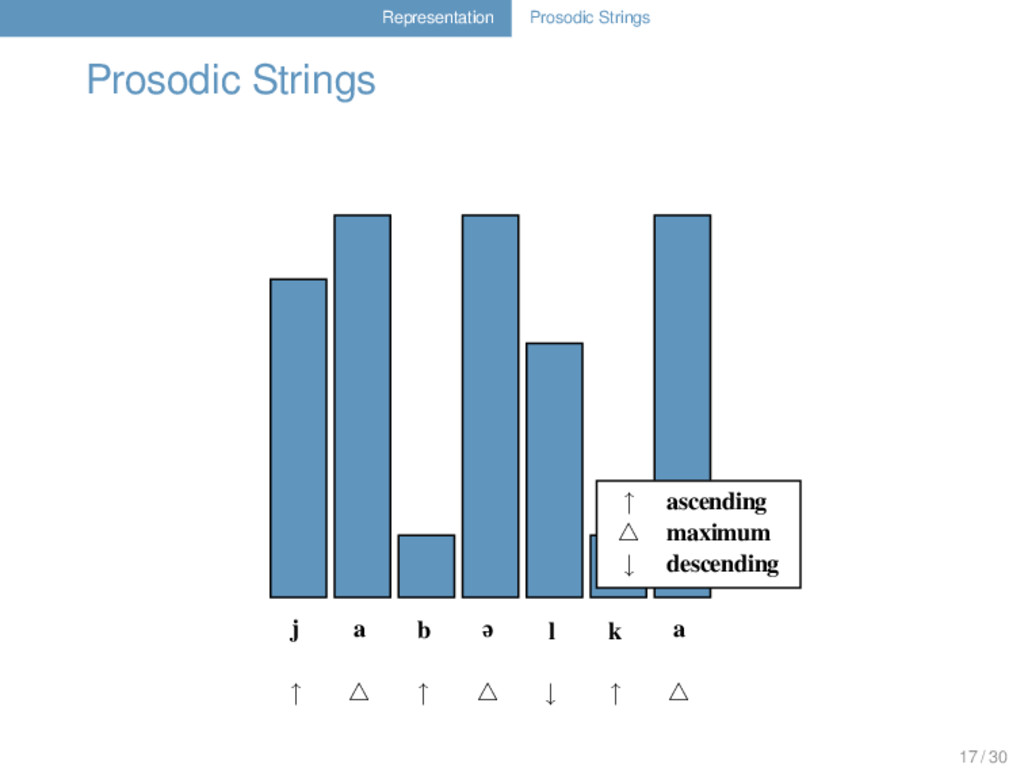 Representation Prosodic Strings Prosodic String...