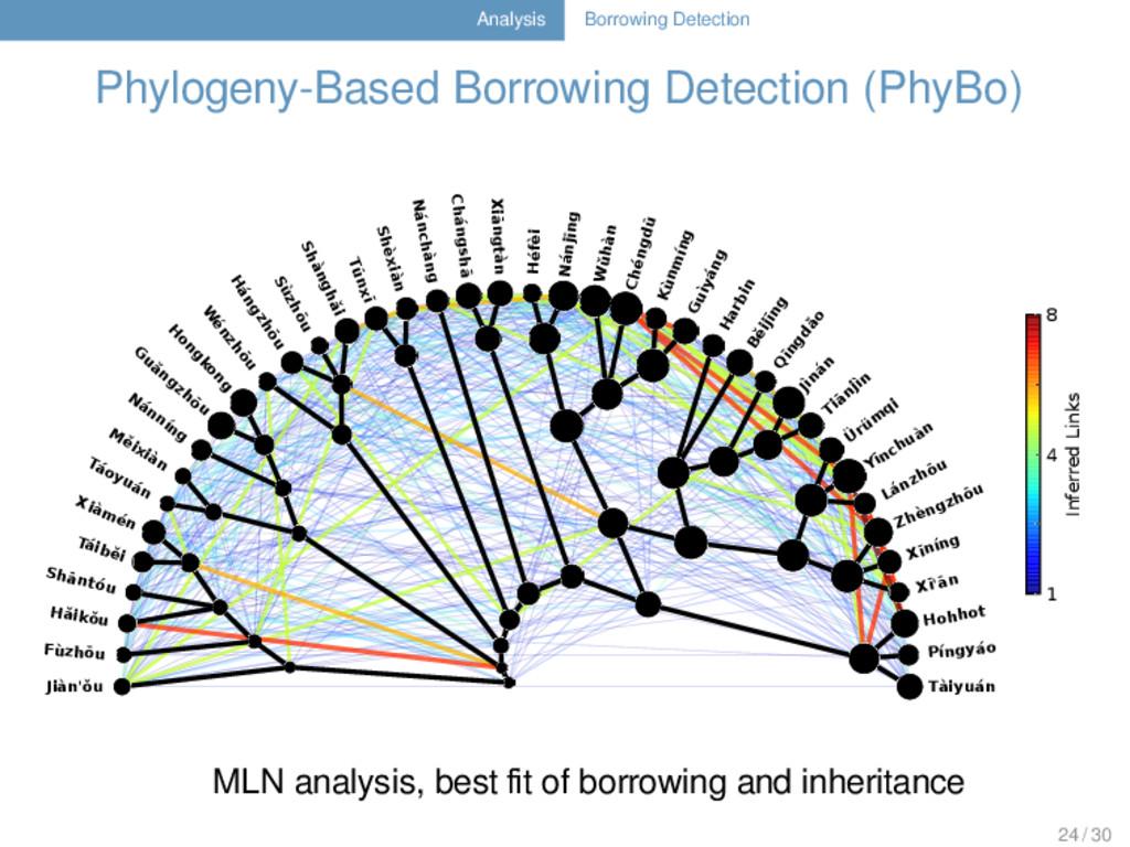 Analysis Borrowing Detection Phylogeny-Based Bo...