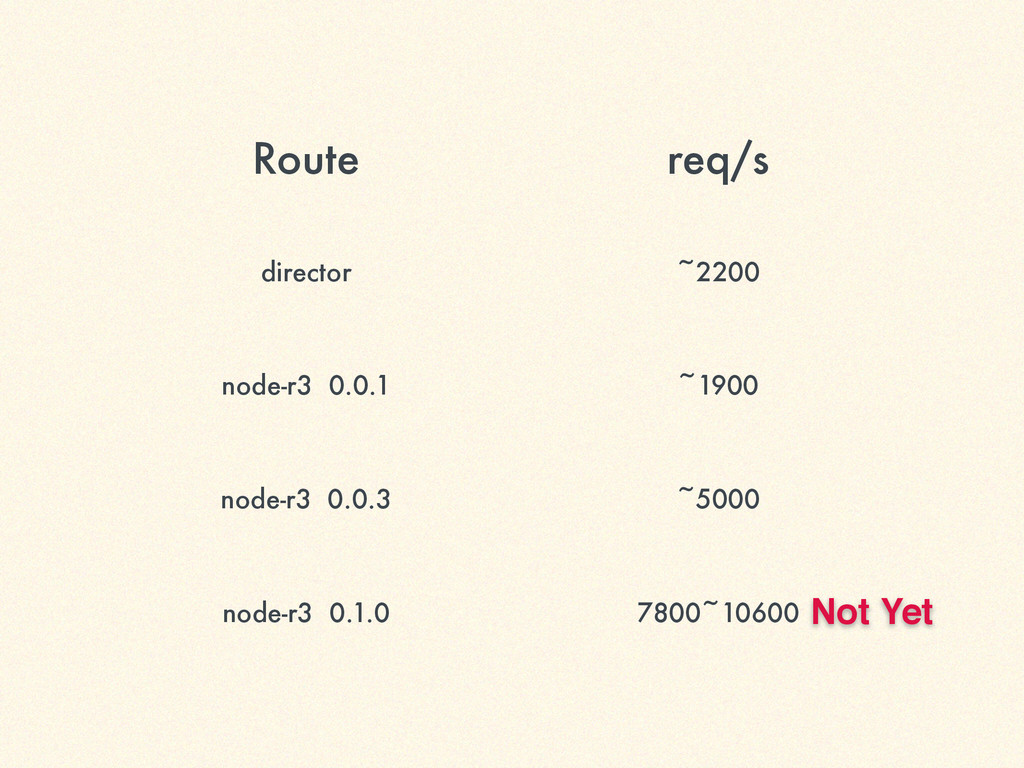 Route req/s director ~2200 node-r3 0.0.1 ~1900 ...