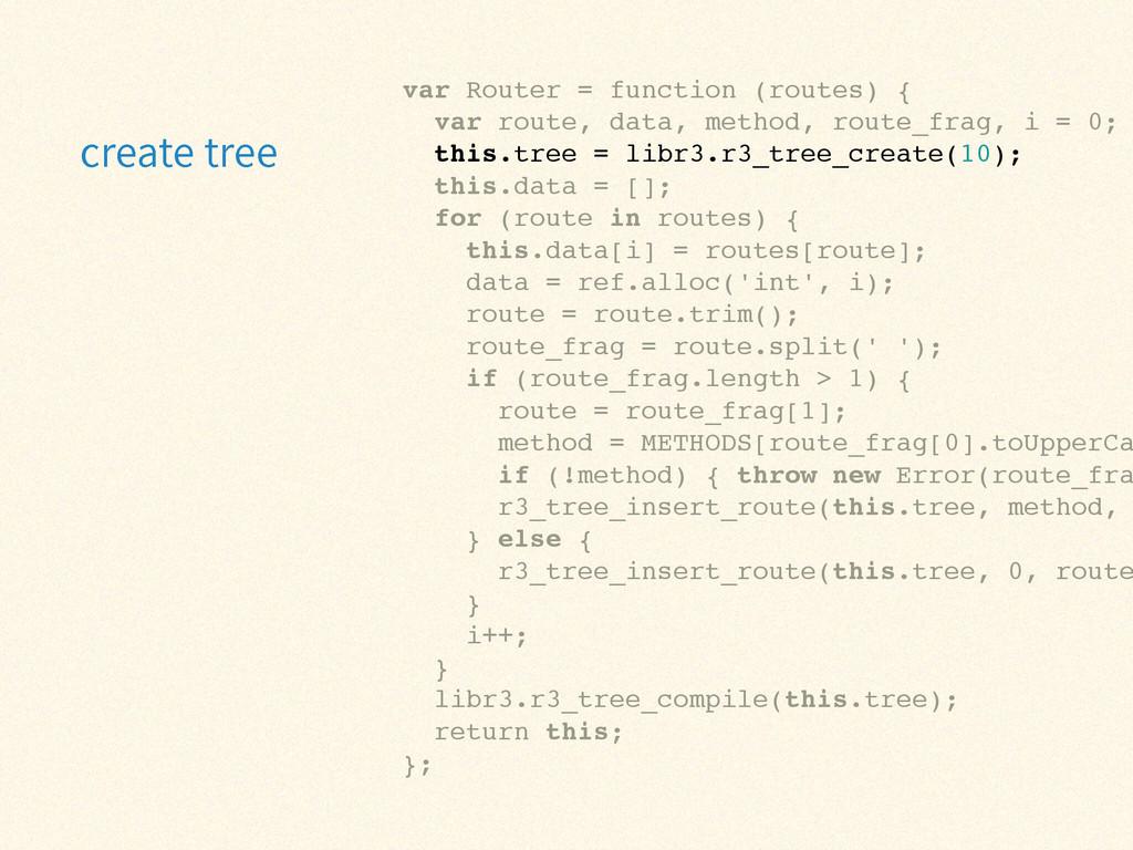 var Router = function (routes) {! var route, da...