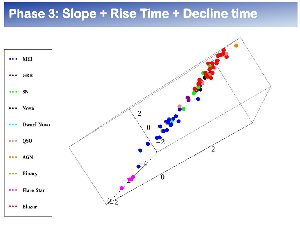 Phase 3: Slope + Rise Time + Decline time