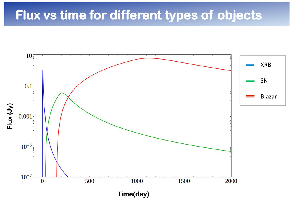 Flux vs time for different types of objects Flu...
