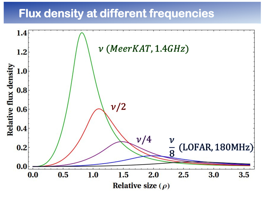 Flux density at different frequencies