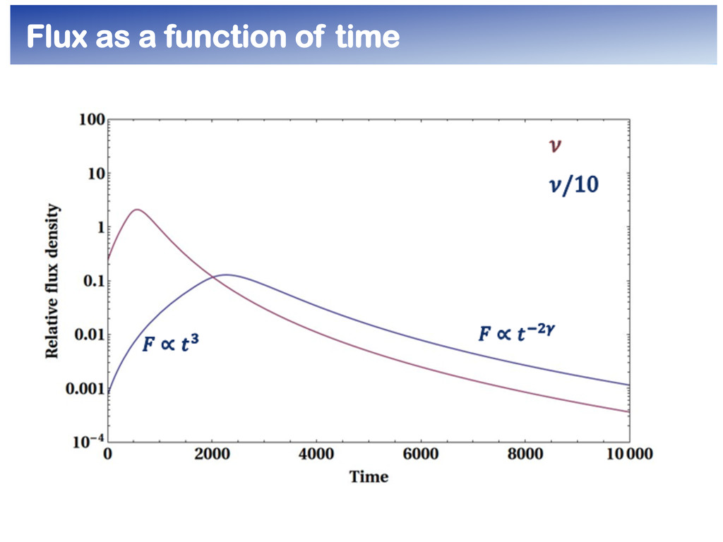 Flux as a function of time