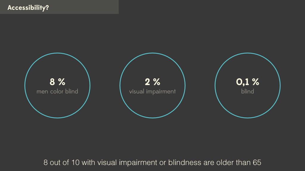 Accessibility? 2 % visual impairment 8 % men co...