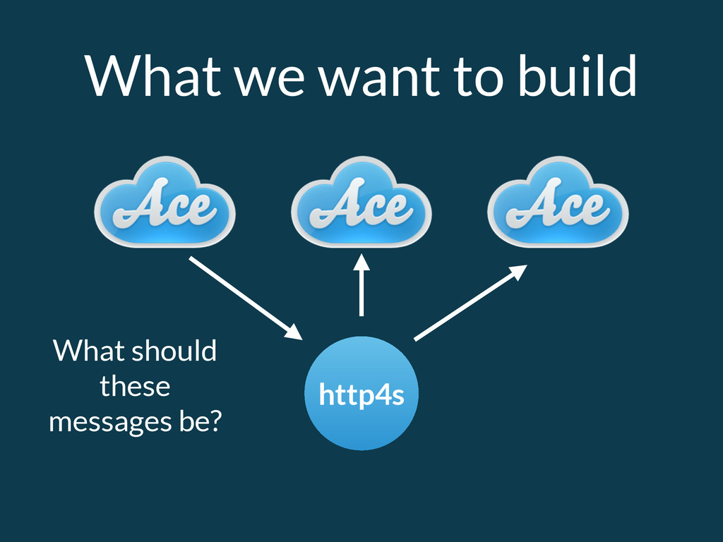 What we want to build http4s What should these ...