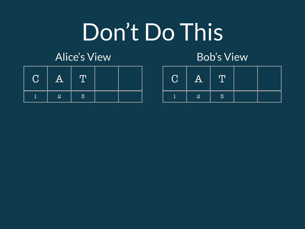 Don't Do This C A T C A T Alice's View Bob's Vi...