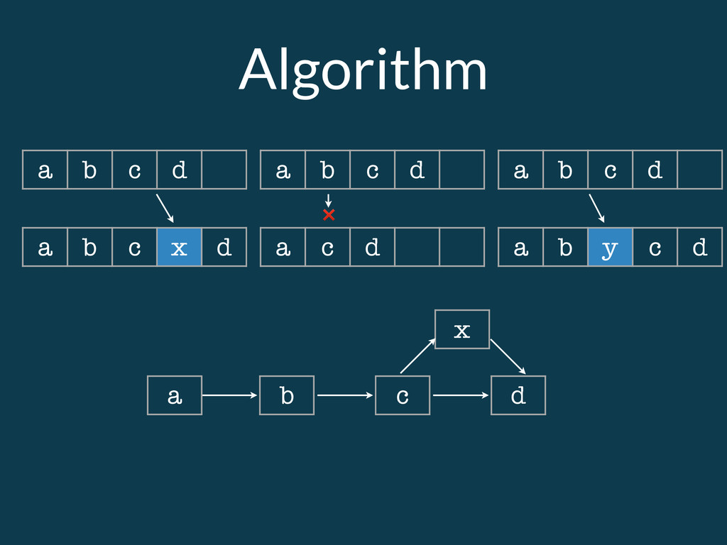 Algorithm a b c d a b c d a b c d a b c x d a c...