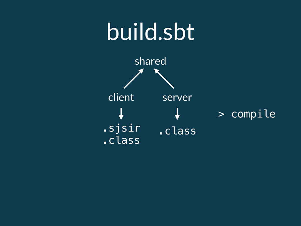 build.sbt shared client server > compile .sjsir...