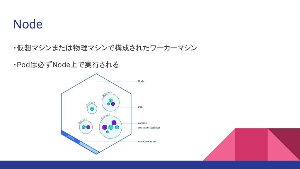 Node ・仮想マシンまたは物理マシンで構成されたワーカーマシン ・Podは必ずNode上で実...
