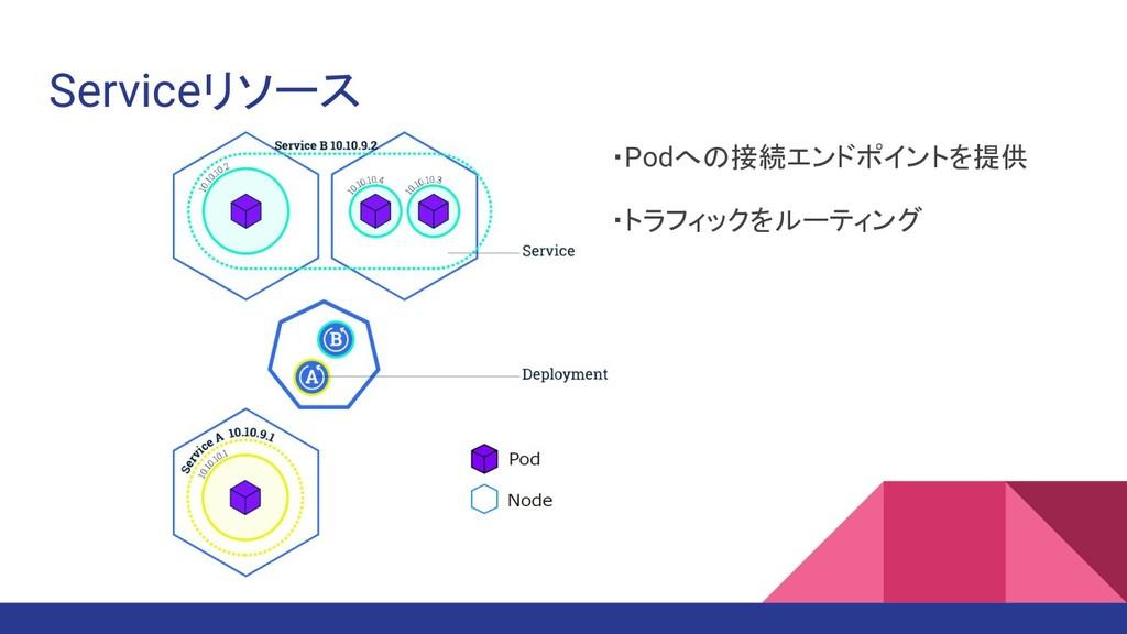 Serviceリソース ・Podへの接続エンドポイントを提供 ・トラフィックをルーティング