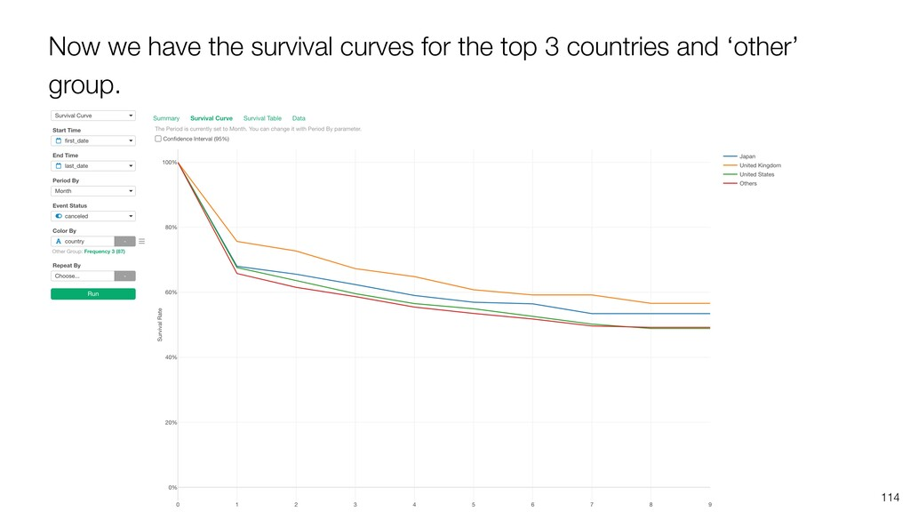 Now we have the survival curves for the top 3 c...