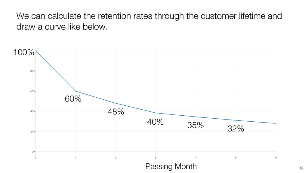 13 We can calculate the retention rates through...